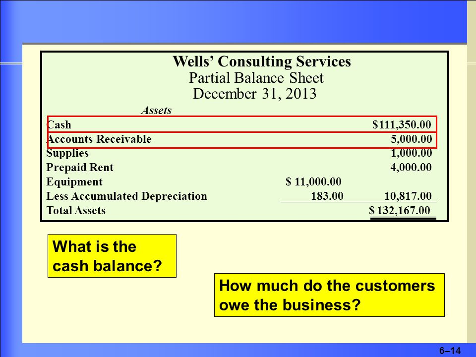 Wells' Consulting Services Partial Balance Sheet December 31, 2013