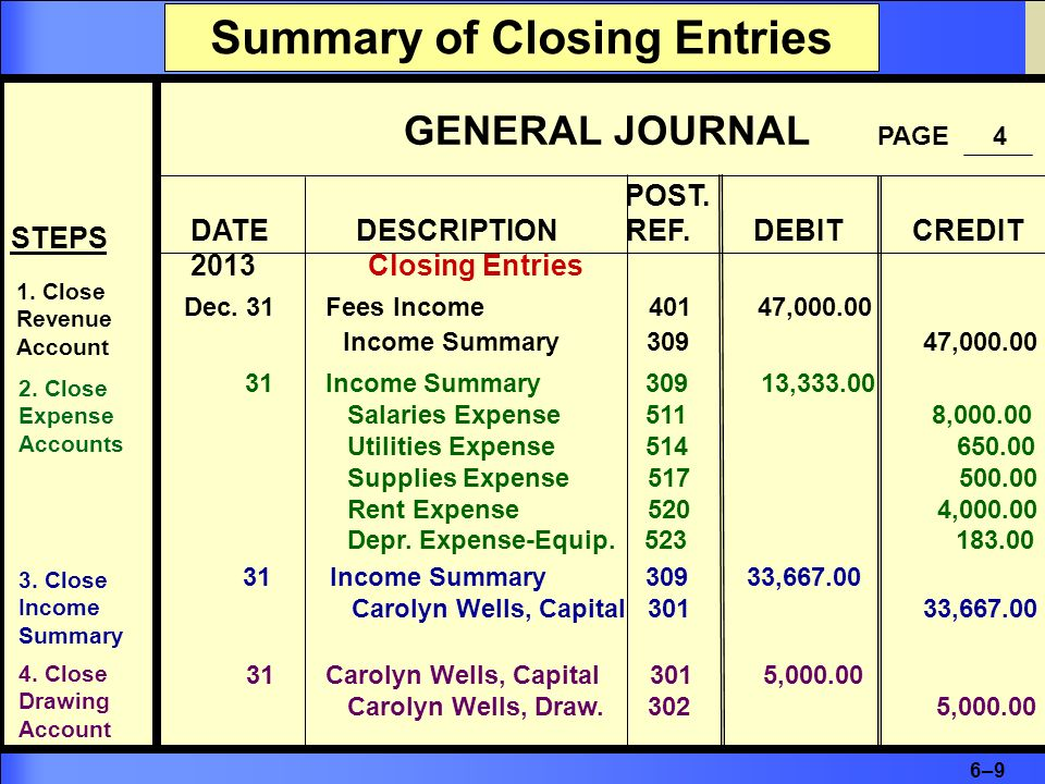 Summary of Closing Entries