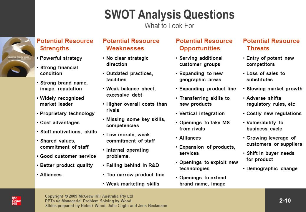 SWOT Analysis Questions What to Look For