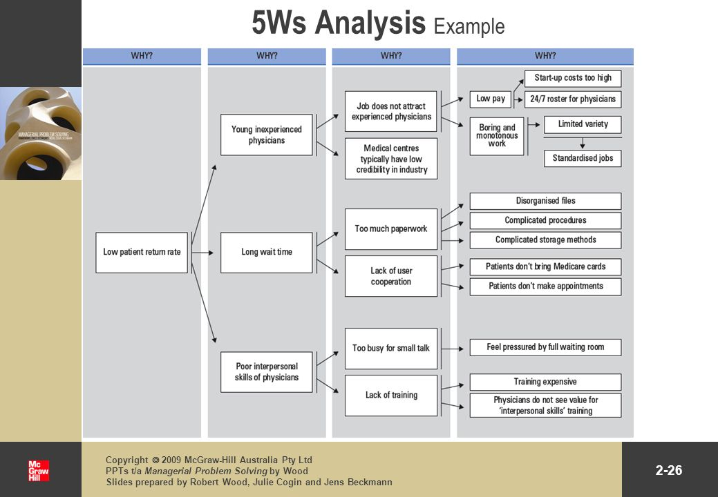 5Ws Analysis Example Copyright  2009 McGraw-Hill Australia Pty Ltd PPTs t/a Managerial Problem Solving by Wood.