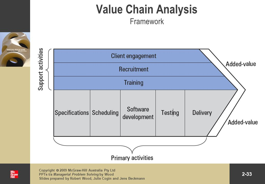 Value Chain Analysis Framework