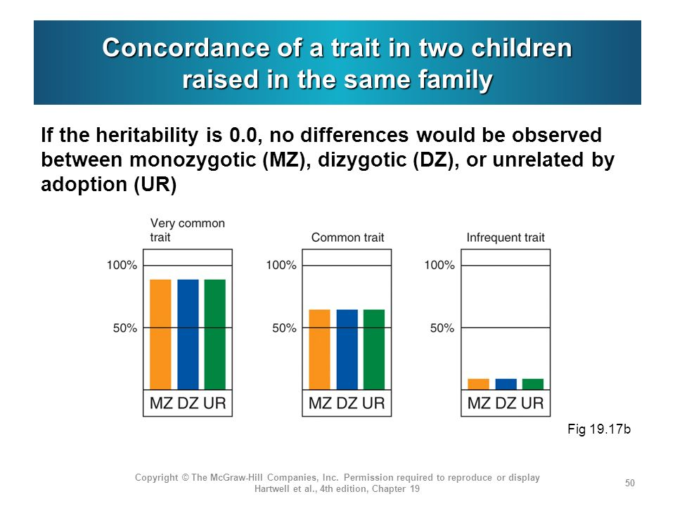 Concordance of a trait in two children raised in the same family