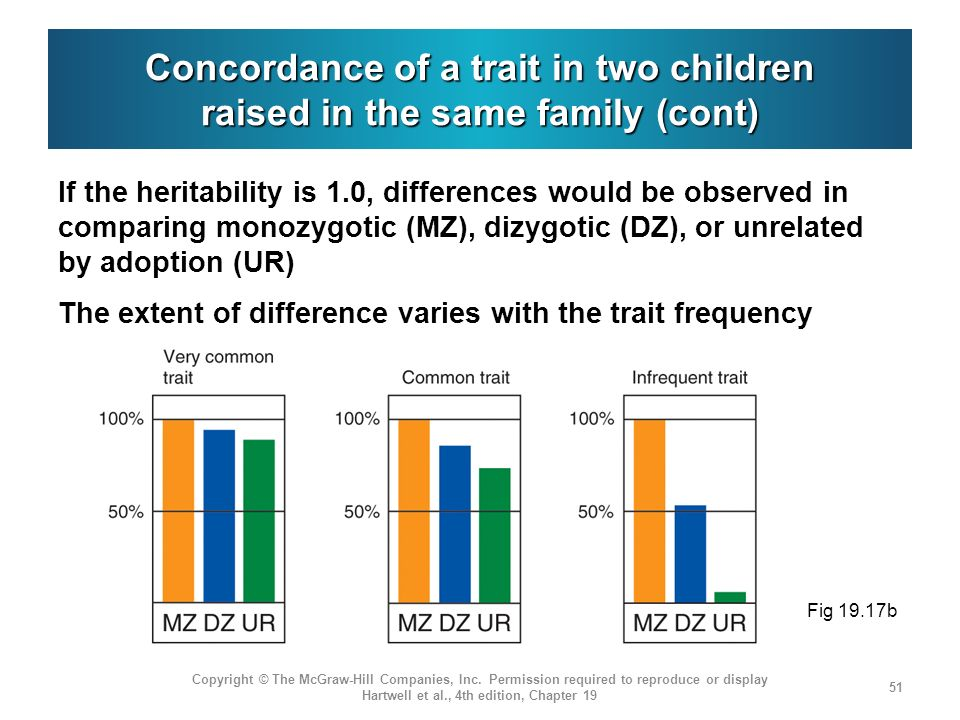 Concordance of a trait in two children raised in the same family (cont)