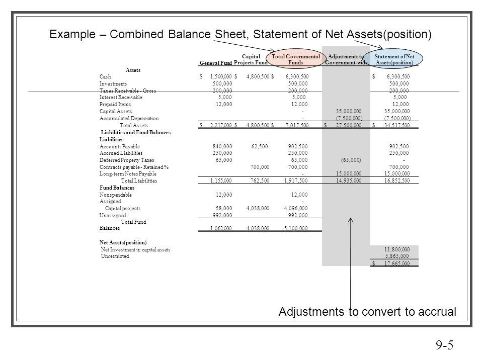 Example – Combined Balance Sheet, Statement of Net Assets(position)