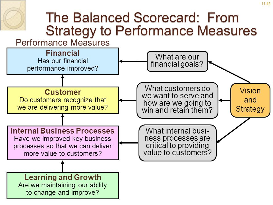 The Balanced Scorecard: From Strategy to Performance Measures