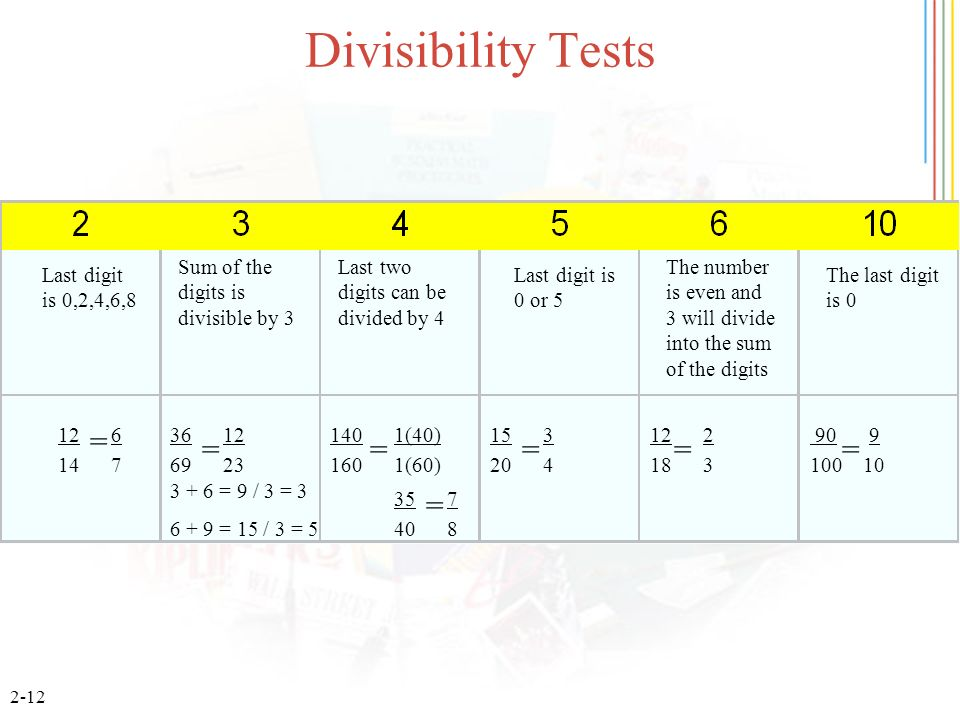 Divisibility Tests = = = = = = = Sum of the digits is divisible by 3