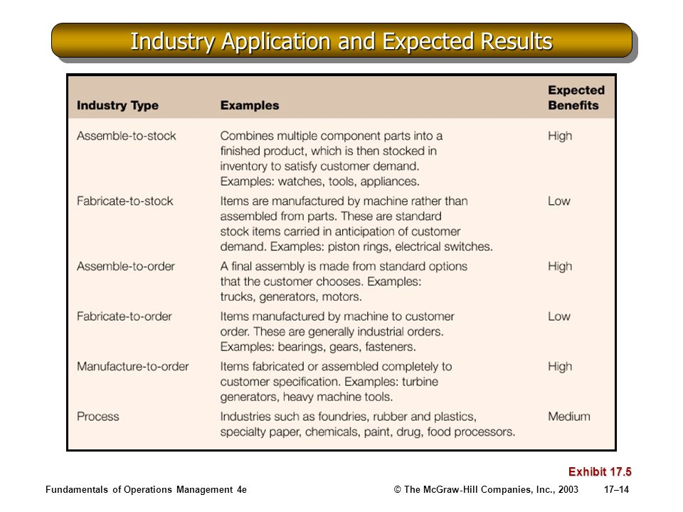 Industry Application and Expected Results