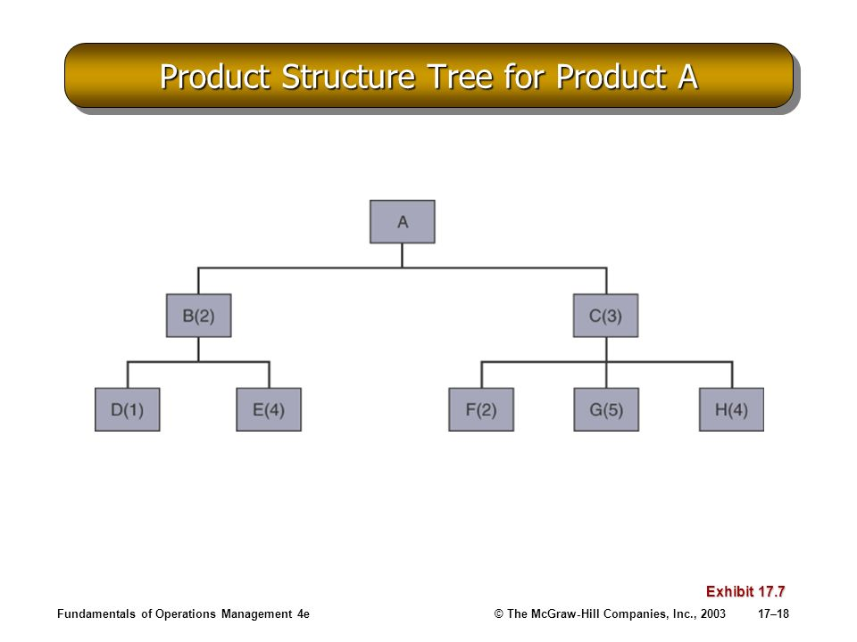Product Structure Tree for Product A