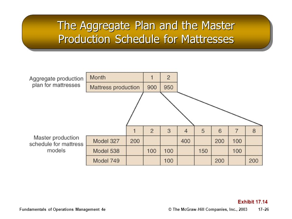 The Aggregate Plan and the Master Production Schedule for Mattresses