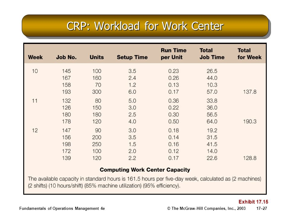 CRP: Workload for Work Center
