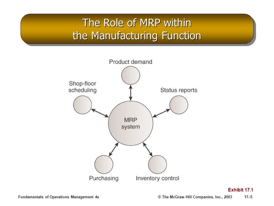 The Role of MRP within the Manufacturing Function
