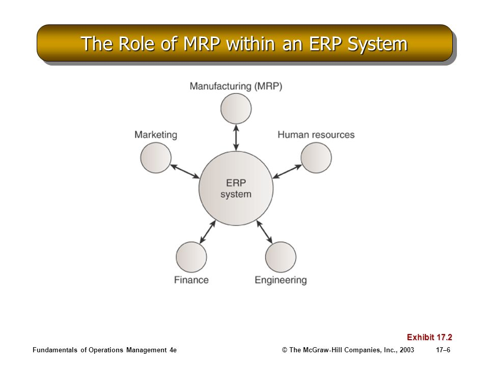 The Role of MRP within an ERP System