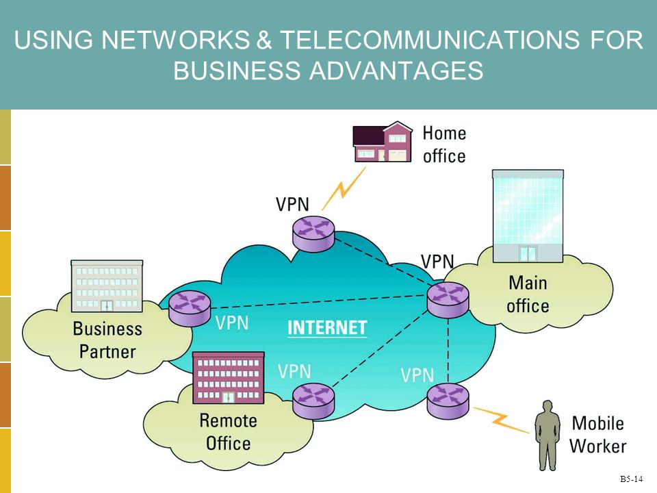 USING NETWORKS & TELECOMMUNICATIONS FOR BUSINESS ADVANTAGES