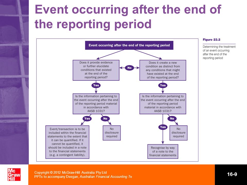 Event occurring after the end of the reporting period