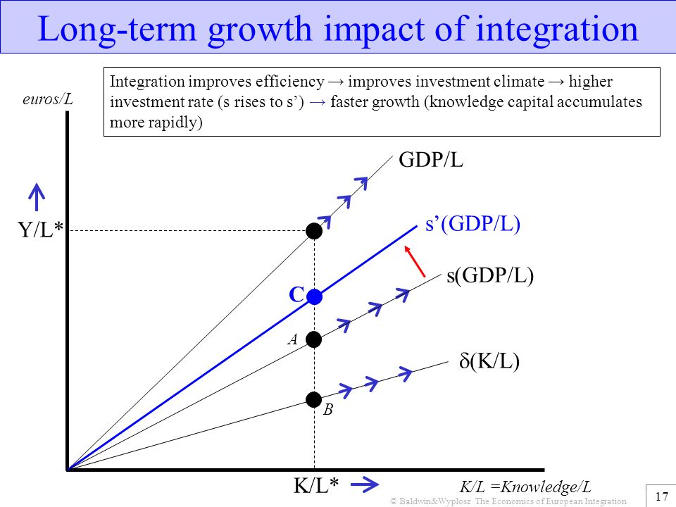 the economic impact of european integration The refugee surge in europe assumptions underlying the short-term economic impact simulation integration reflects factors such as lack of.