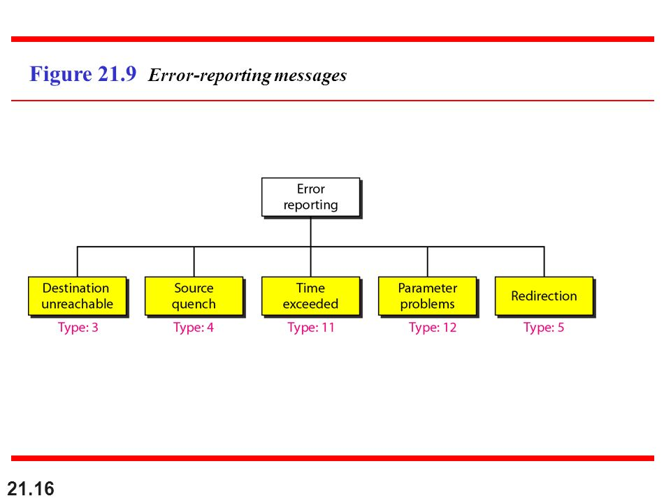 Figure 21.9 Error-reporting messages