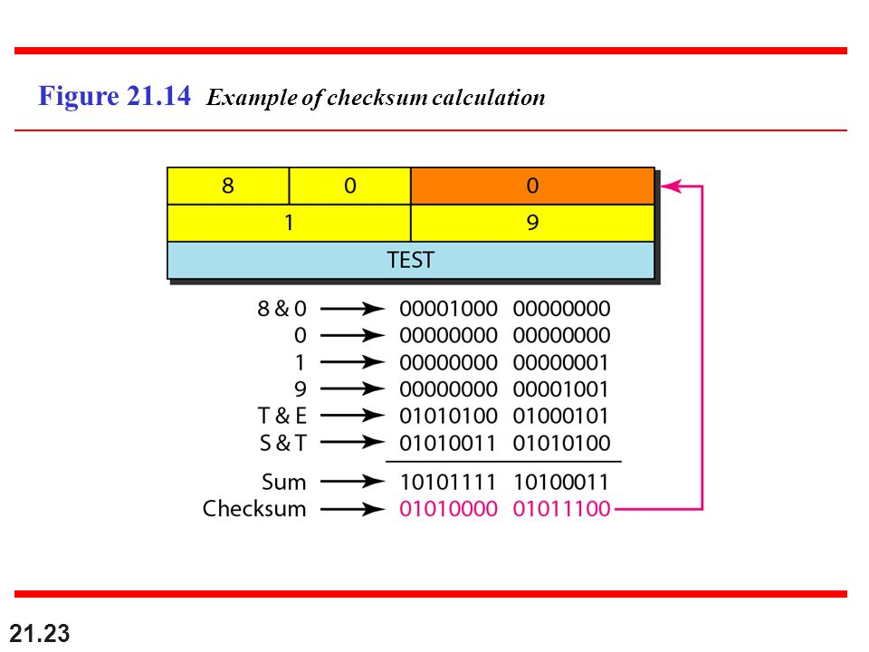 Figure 21.14 Example of checksum calculation