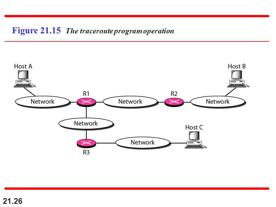 Figure 21.15 The traceroute program operation