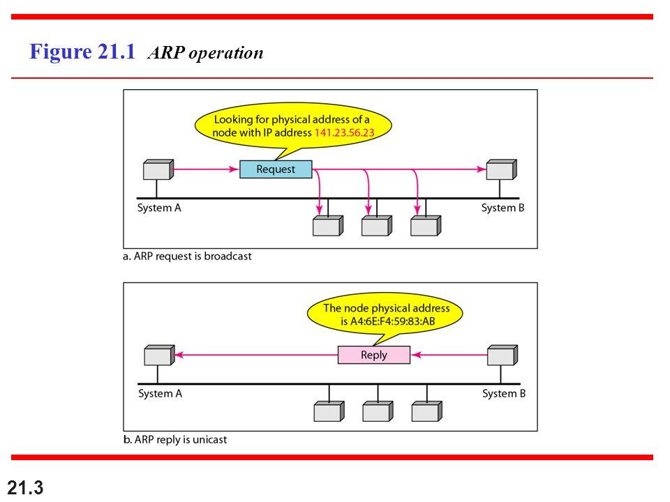 Figure 21.1 ARP operation