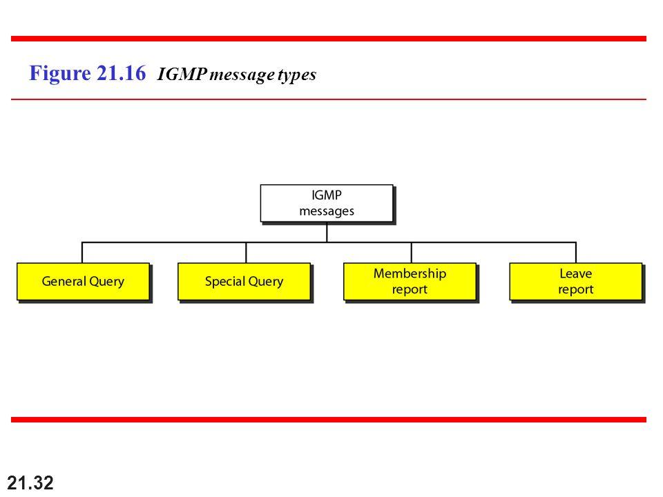 Figure 21.16 IGMP message types