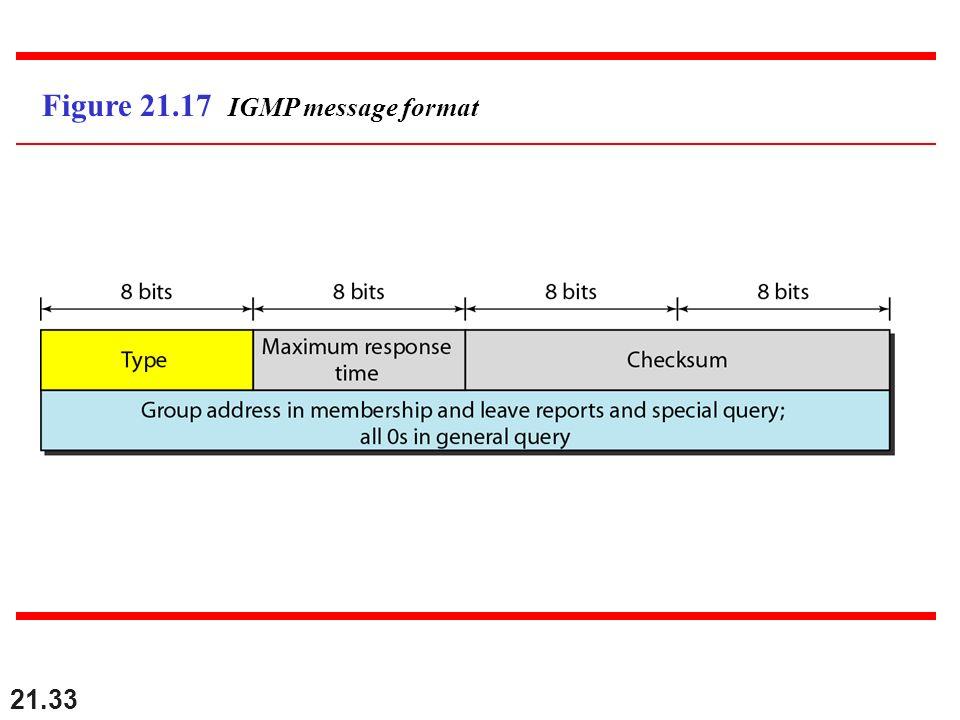Figure 21.17 IGMP message format