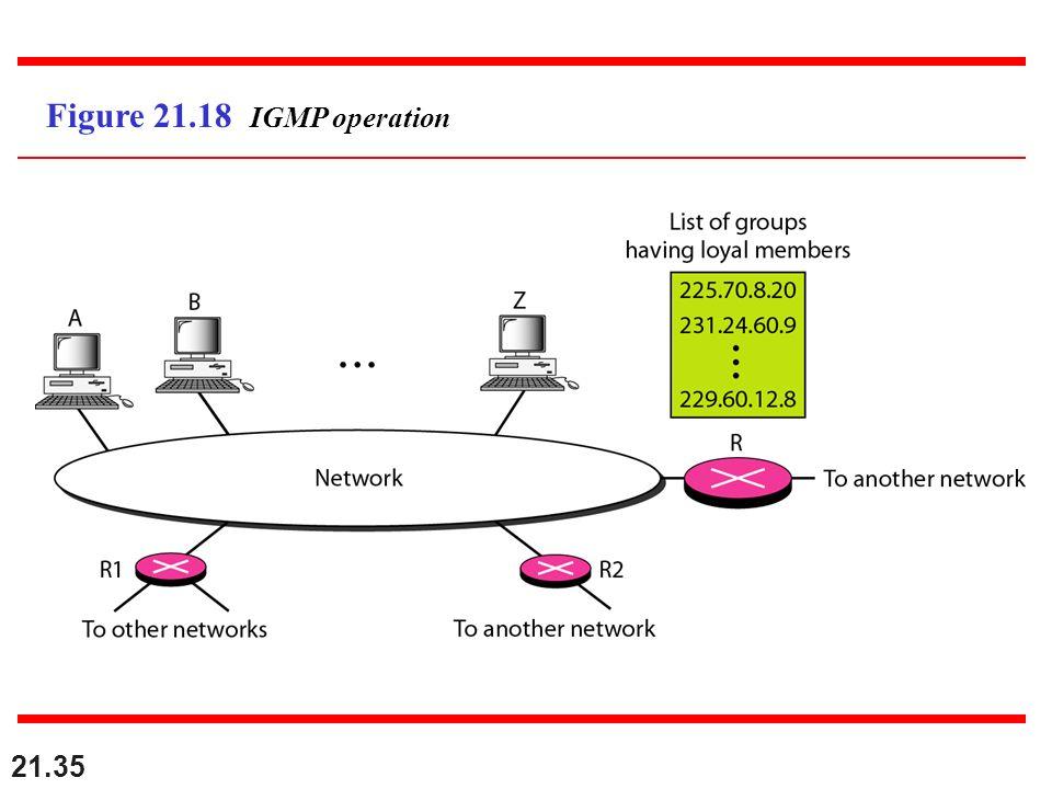 Figure 21.18 IGMP operation