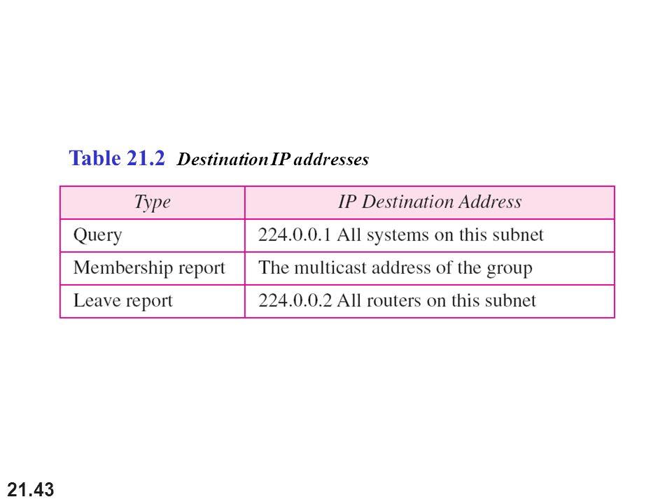 Table 21.2 Destination IP addresses