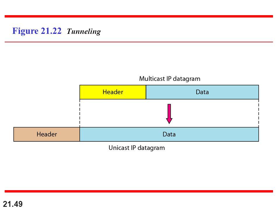 Figure 21.22 Tunneling