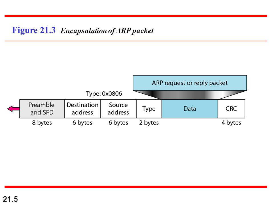 Figure 21.3 Encapsulation of ARP packet