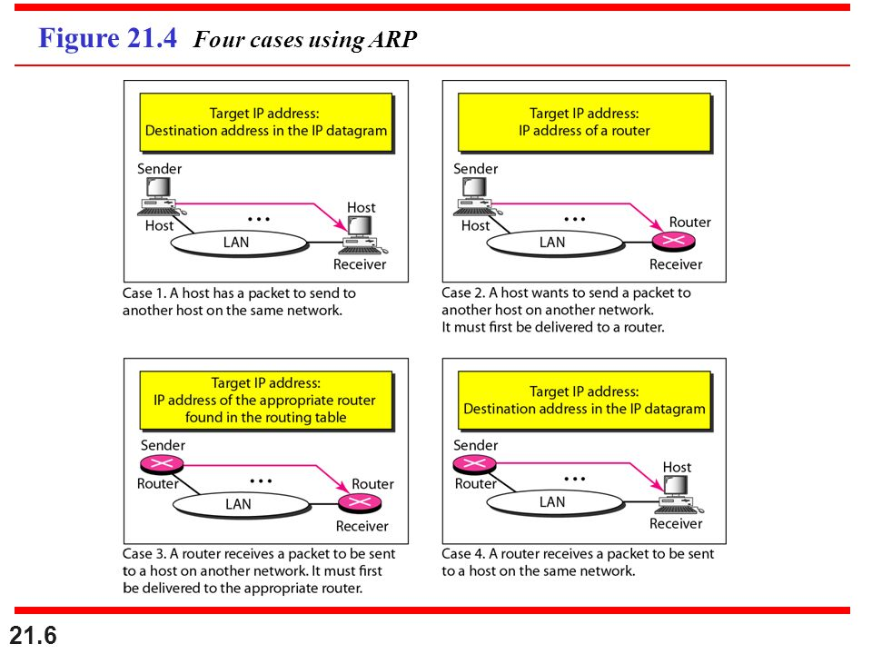 Figure 21.4 Four cases using ARP