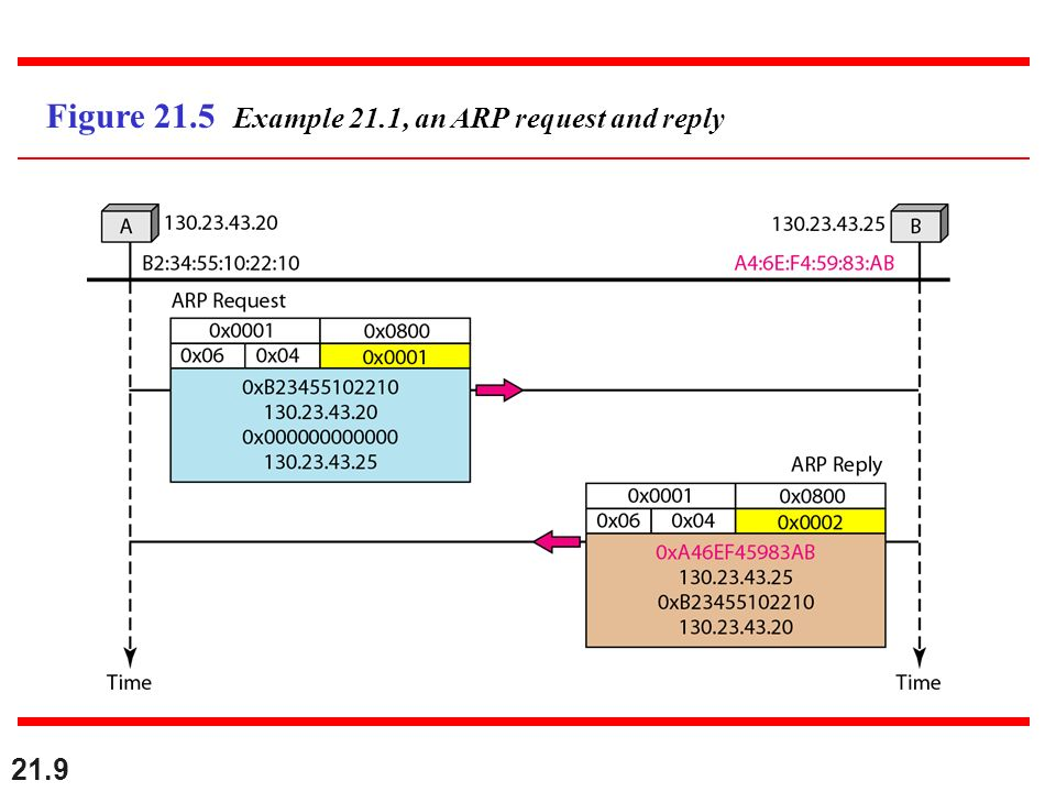 Figure 21.5 Example 21.1, an ARP request and reply