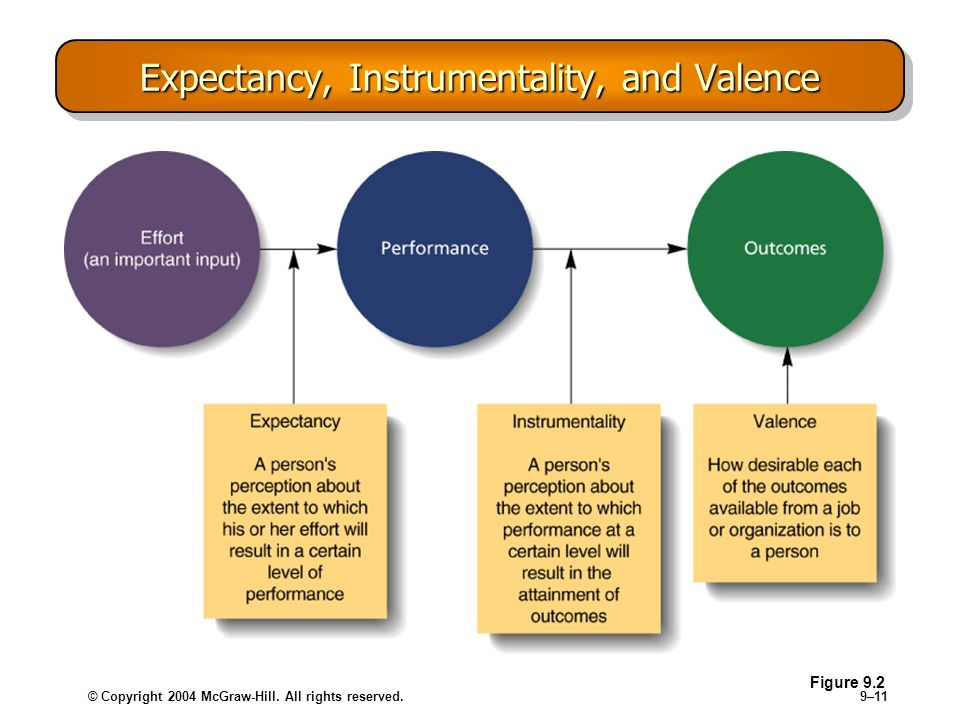 Expectancy, Instrumentality, and Valence