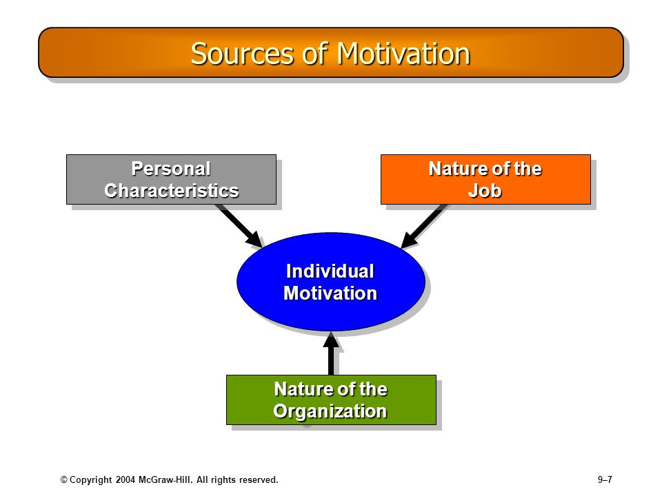 Sources of Motivation Personal Characteristics Nature of the Job