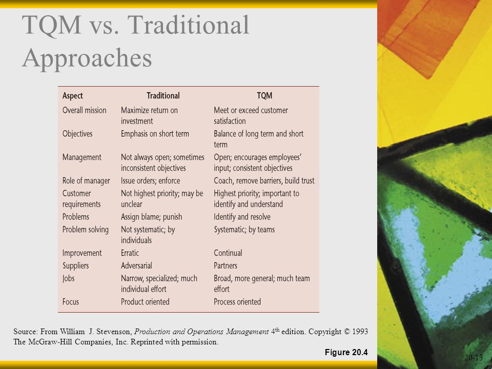 TQM vs. Traditional Approaches