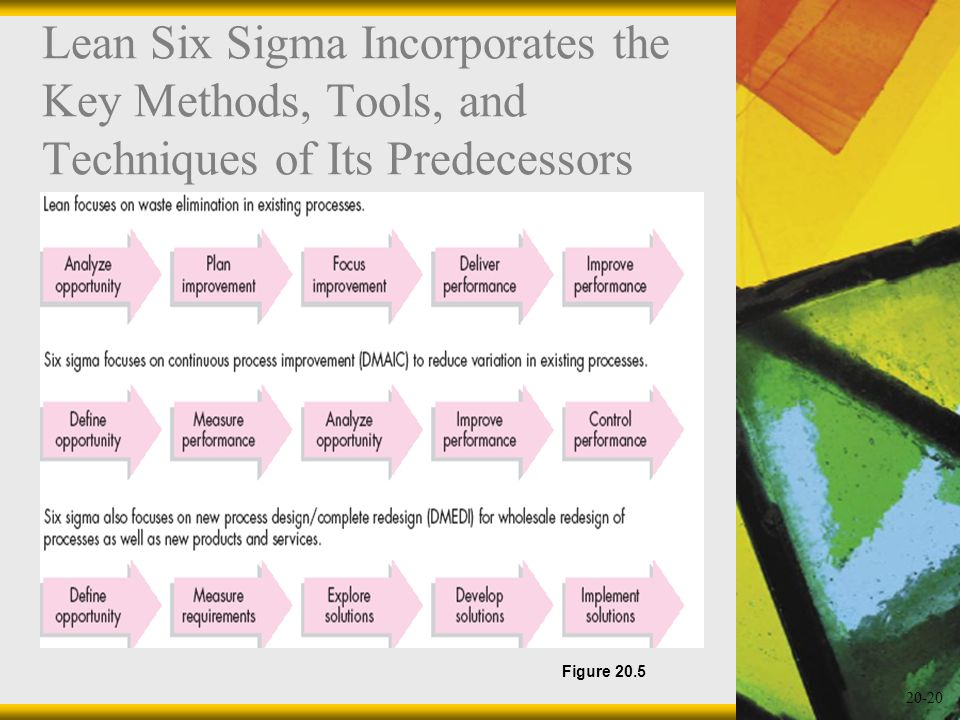 Lean Six Sigma Incorporates the Key Methods, Tools, and Techniques of Its Predecessors