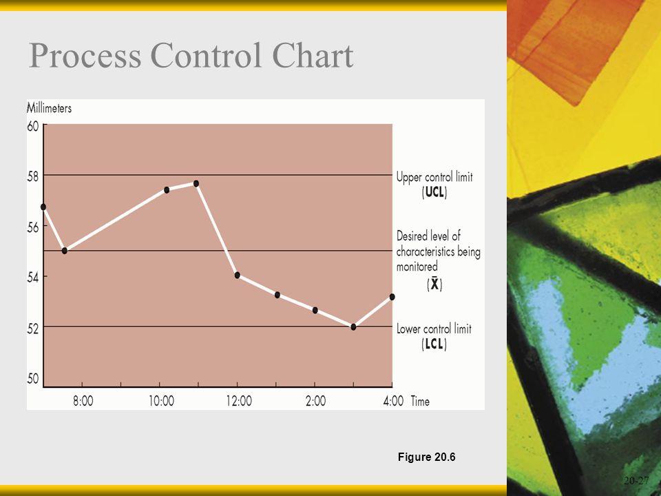 Process Control Chart Figure 20.6