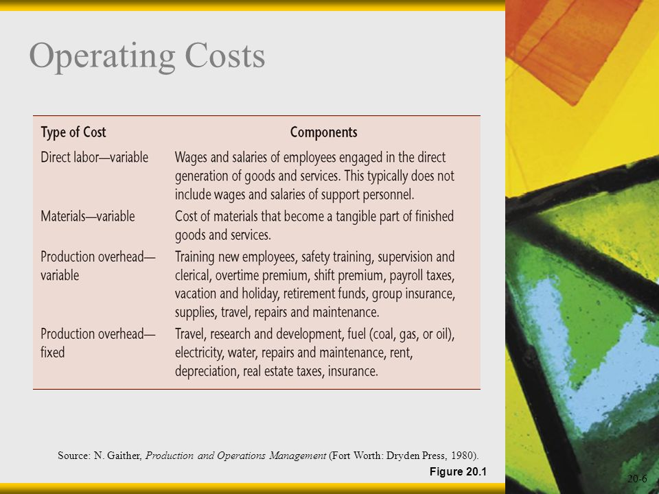 Operating Costs Source: N. Gaither, Production and Operations Management (Fort Worth: Dryden Press, 1980).