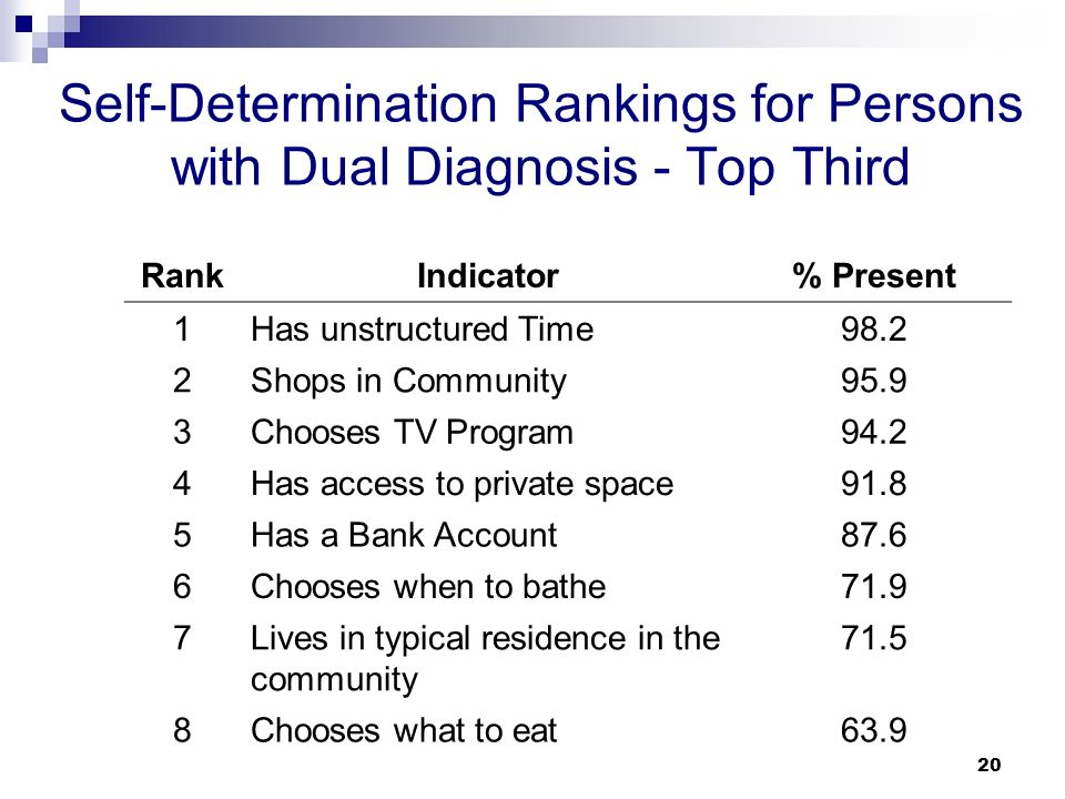 the relationship between dual diagnosis