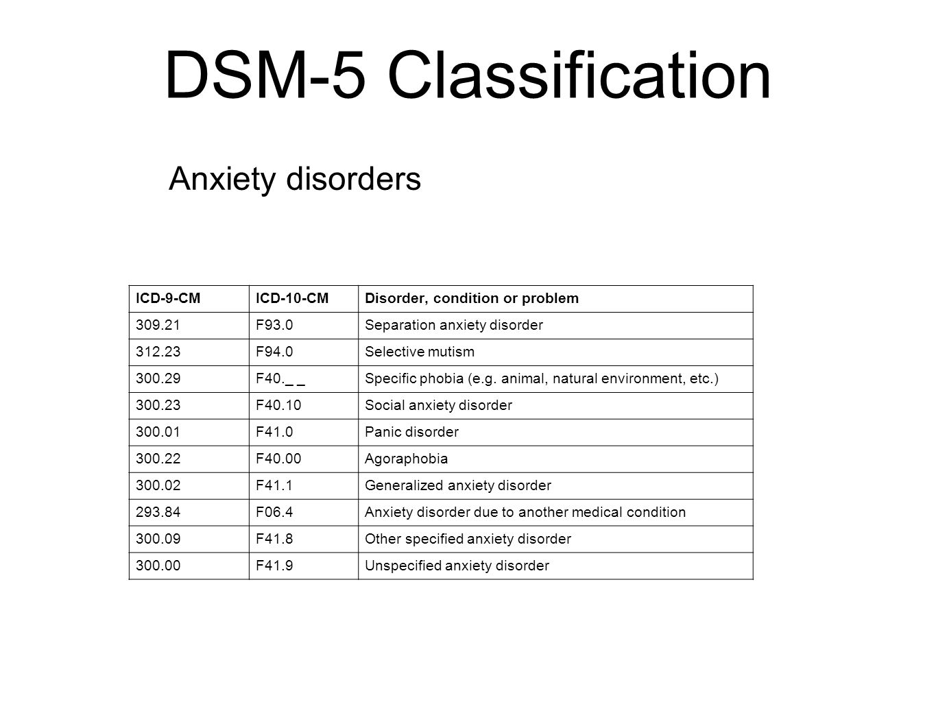 Generalized Anxiety Disorder Unspecified