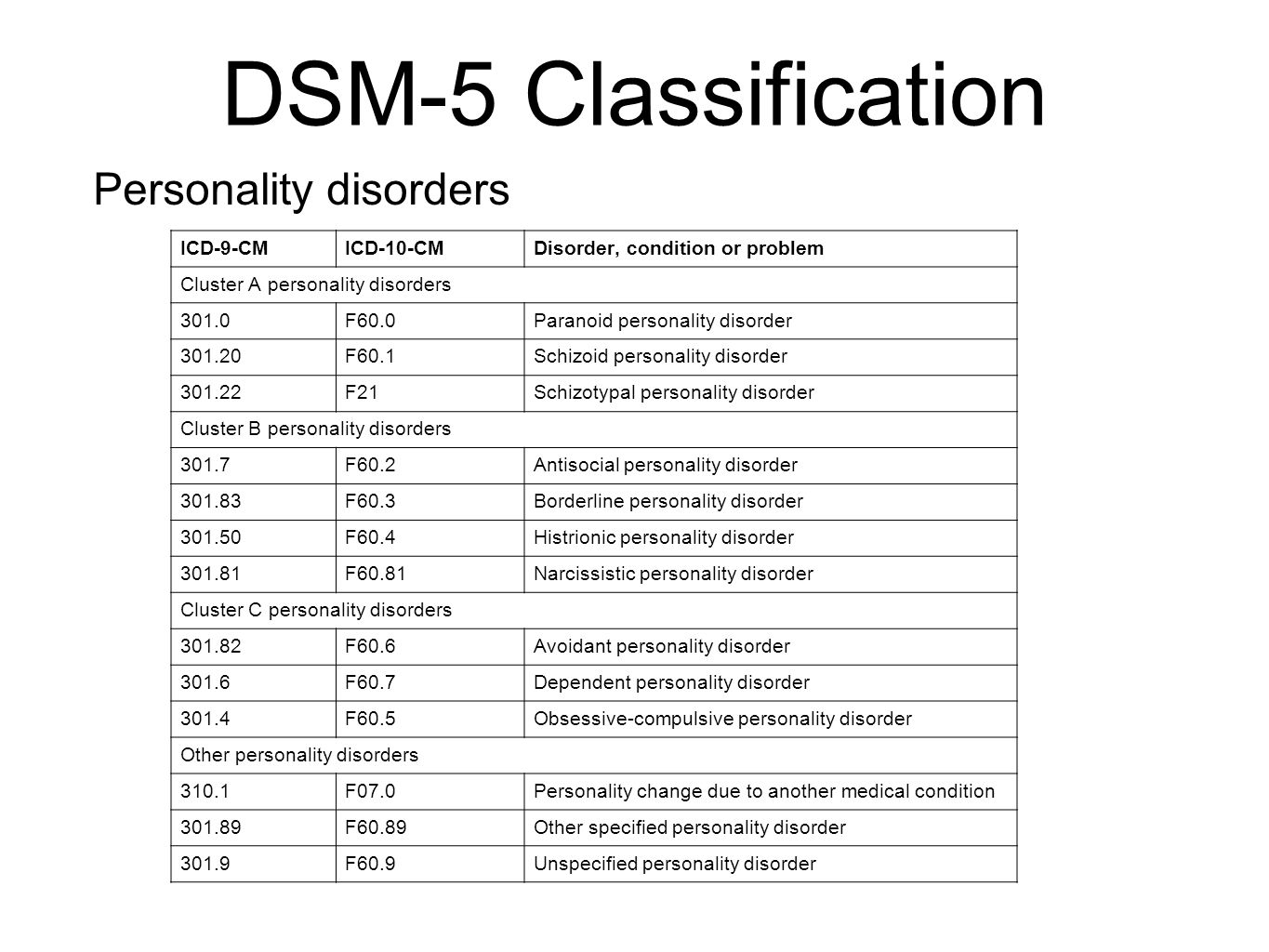 A New Diagnostic Criteria Which Considers Neuropsychological Aspects In Addition To Dsm Iv 1994 Including Findings Of The Evolutionary