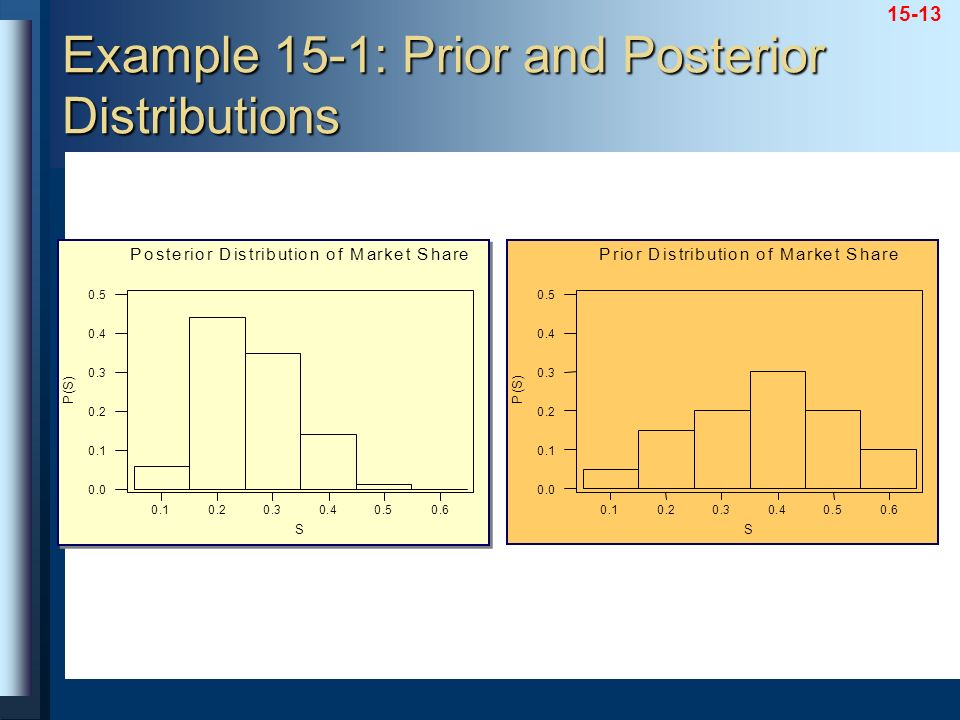 Example 15-1: Prior and Posterior Distributions