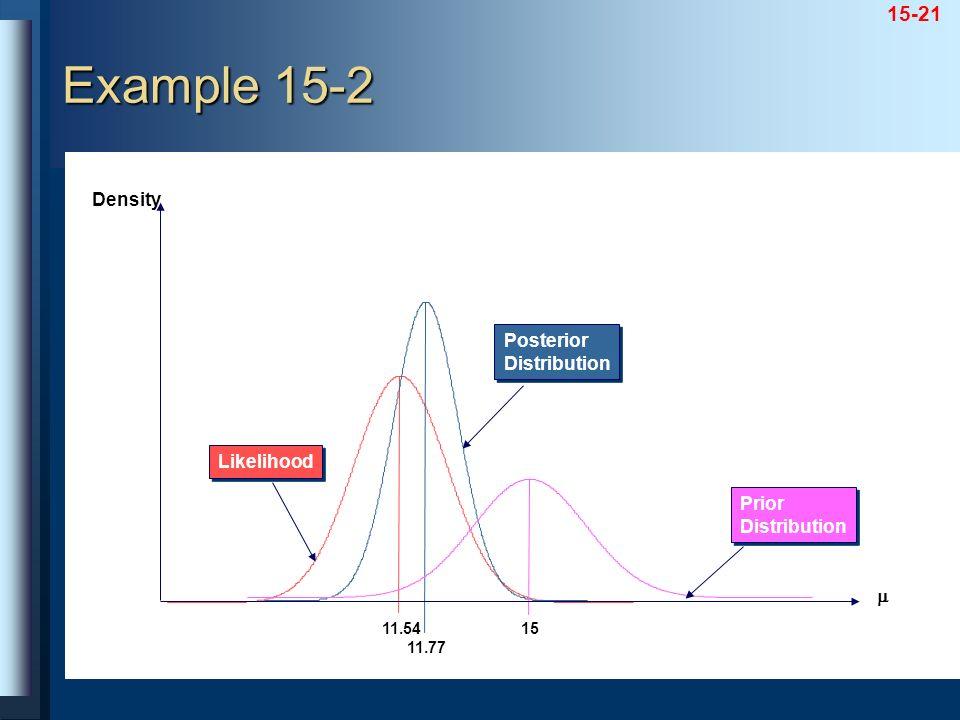 Example 15-2 Density Posterior Distribution Likelihood Prior  11.54