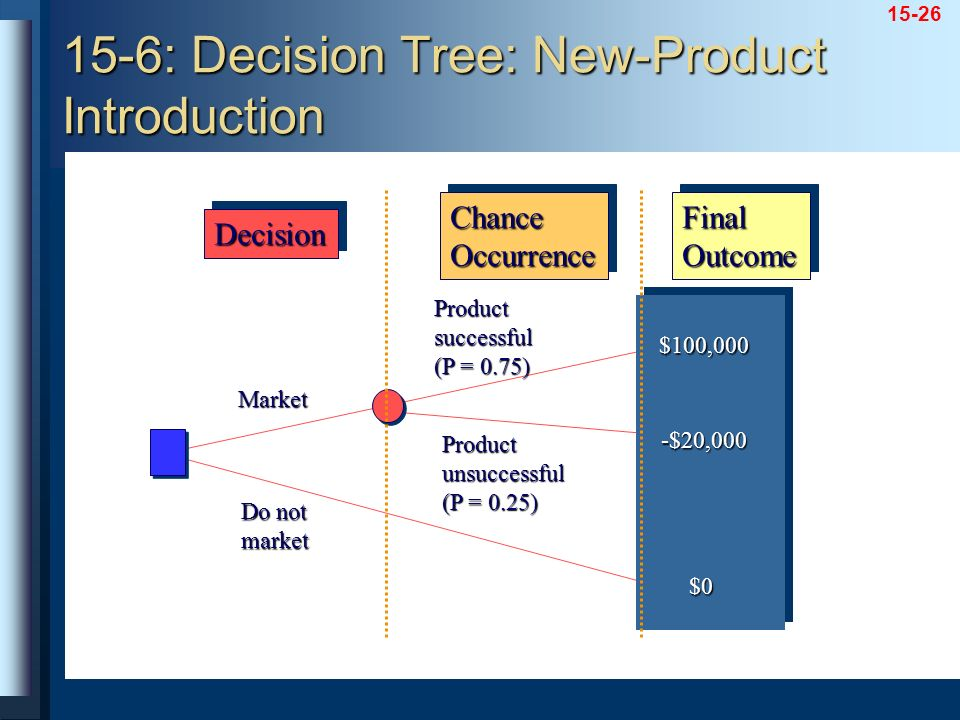 15-6: Decision Tree: New-Product Introduction