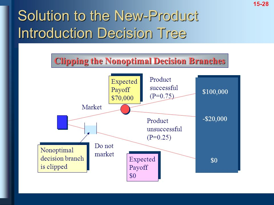 Solution to the New-Product Introduction Decision Tree
