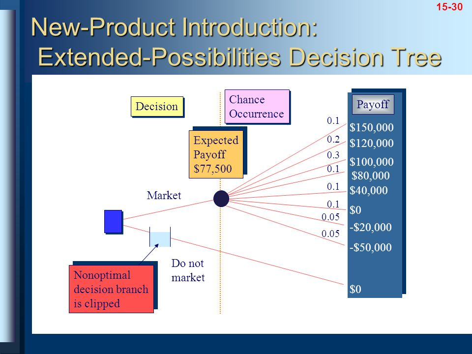 New-Product Introduction: Extended-Possibilities Decision Tree