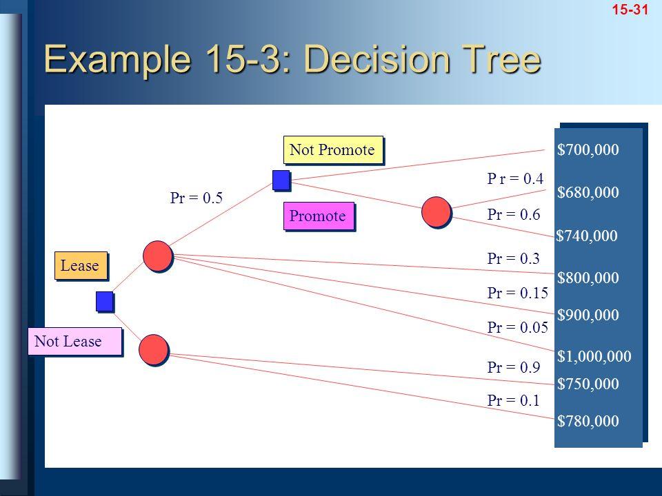 Example 15-3: Decision Tree