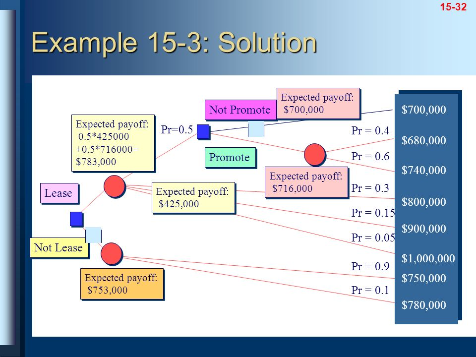 Example 15-3: Solution Not Promote $700,000 Pr=0.5 Pr = 0.4 $680,000