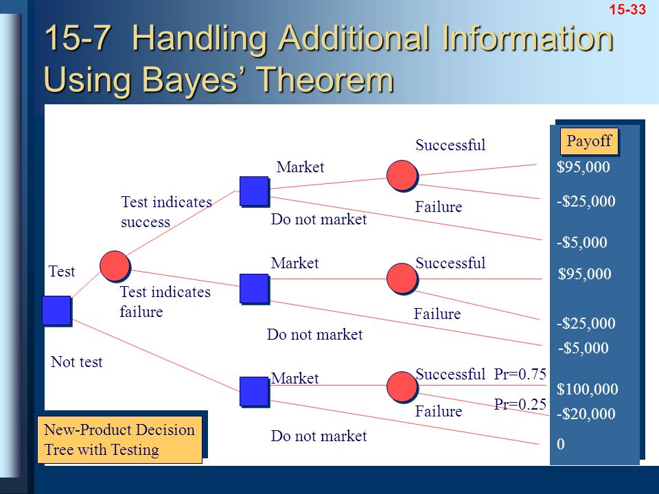 15-7 Handling Additional Information Using Bayes' Theorem