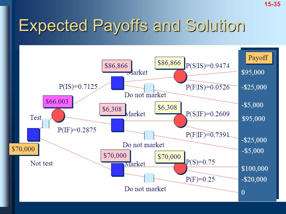 Expected Payoffs and Solution