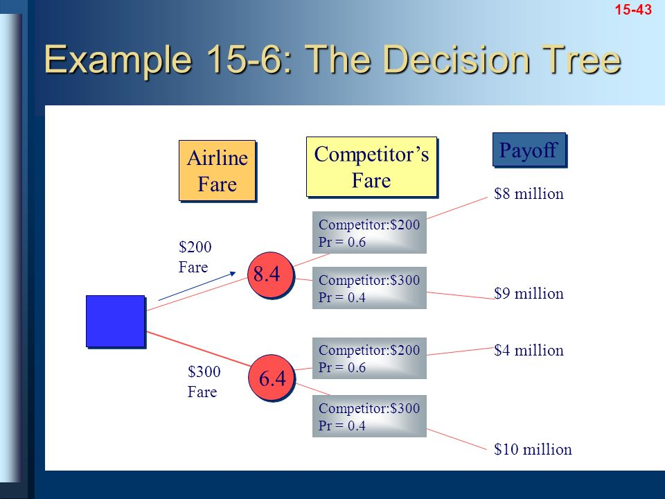 Example 15-6: The Decision Tree